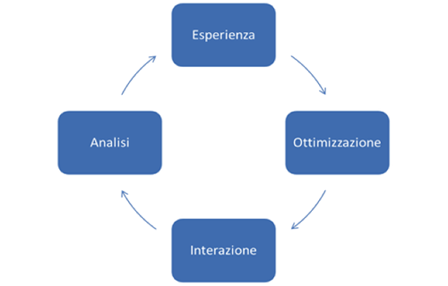 Ciclo di vita del marketing di prossimità
